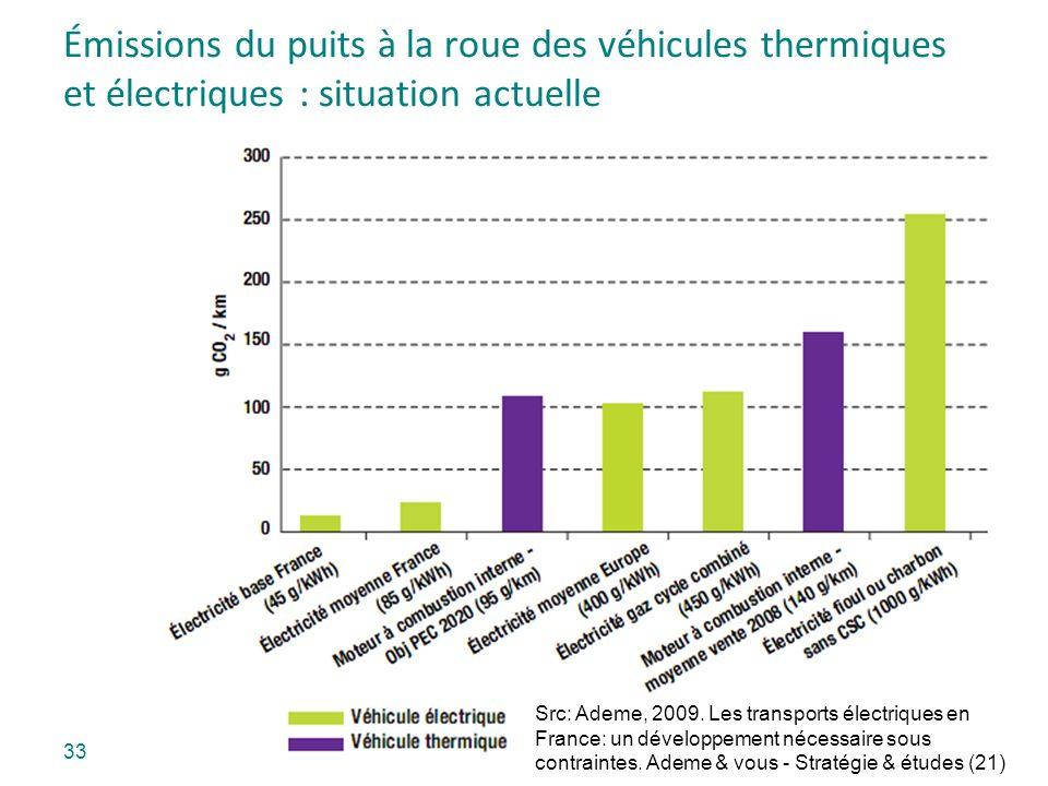 Émissions du puits à la roue des véhicules thermiques et électriques : situation actuelle Src: Ademe, 2009. Les transports électriques en France: un d