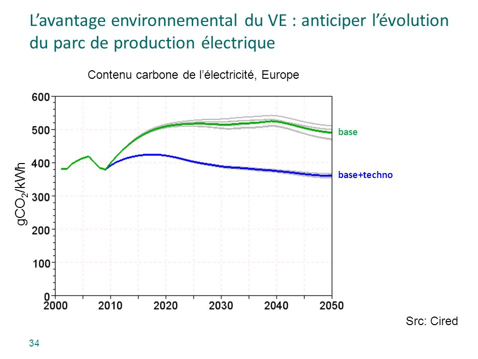 34 Lavantage environnemental du VE : anticiper lévolution du parc de production électrique Contenu carbone de lélectricité, Europe gCO 2 /kWh base base+techno Src: Cired