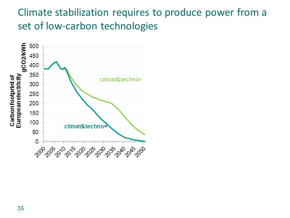 35 Climate stabilization requires to produce power from a set of low-carbon technologies climat&techno + climat&techno-