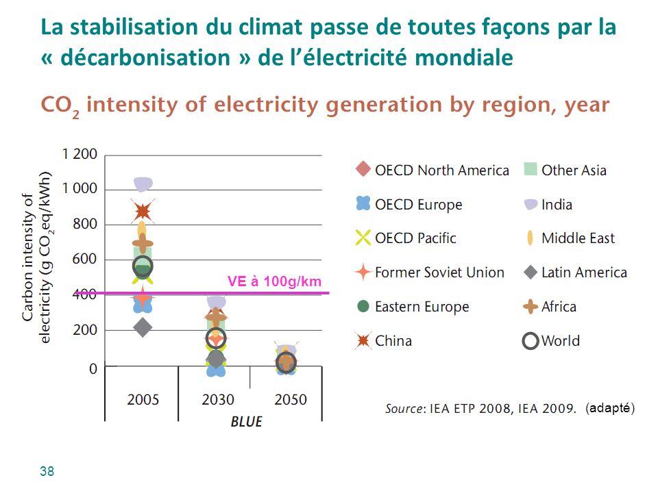 La stabilisation du climat passe de toutes façons par la « décarbonisation » de lélectricité mondiale (adapté) VE à 100g/km 38