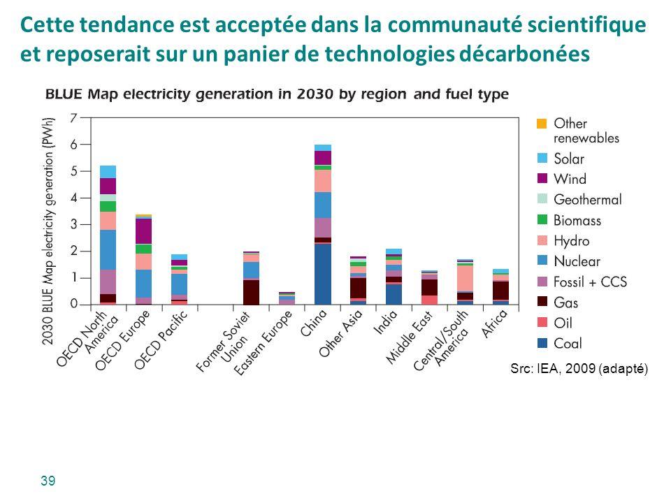Cette tendance est acceptée dans la communauté scientifique et reposerait sur un panier de technologies décarbonées Src: IEA, 2009 (adapté) 39