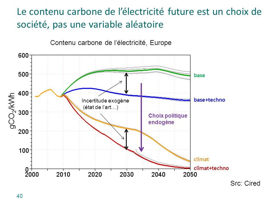 40 Le contenu carbone de lélectricité future est un choix de société, pas une variable aléatoire Contenu carbone de lélectricité, Europe gCO 2 /kWh ba