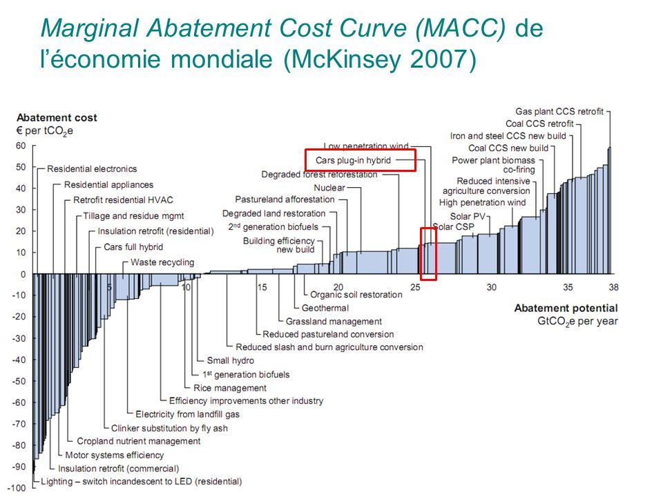 24 Marginal Abatement Cost Curve (MACC) de léconomie mondiale (McKinsey 2007)