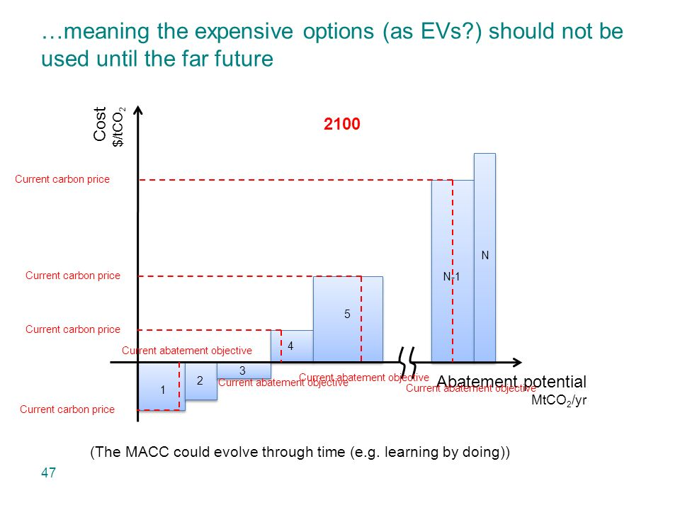 …meaning the expensive options (as EVs ) should not be used until the far future Abatement potential MtCO 2 /yr Cost $/tCO 2 1 2 3 4 5 N-1 N Current carbon price Current abatement objective Current carbon price Current abatement objective Current carbon price Current abatement objective Current carbon price Current abatement objective 2015 20302050 2100 (The MACC could evolve through time (e.g.