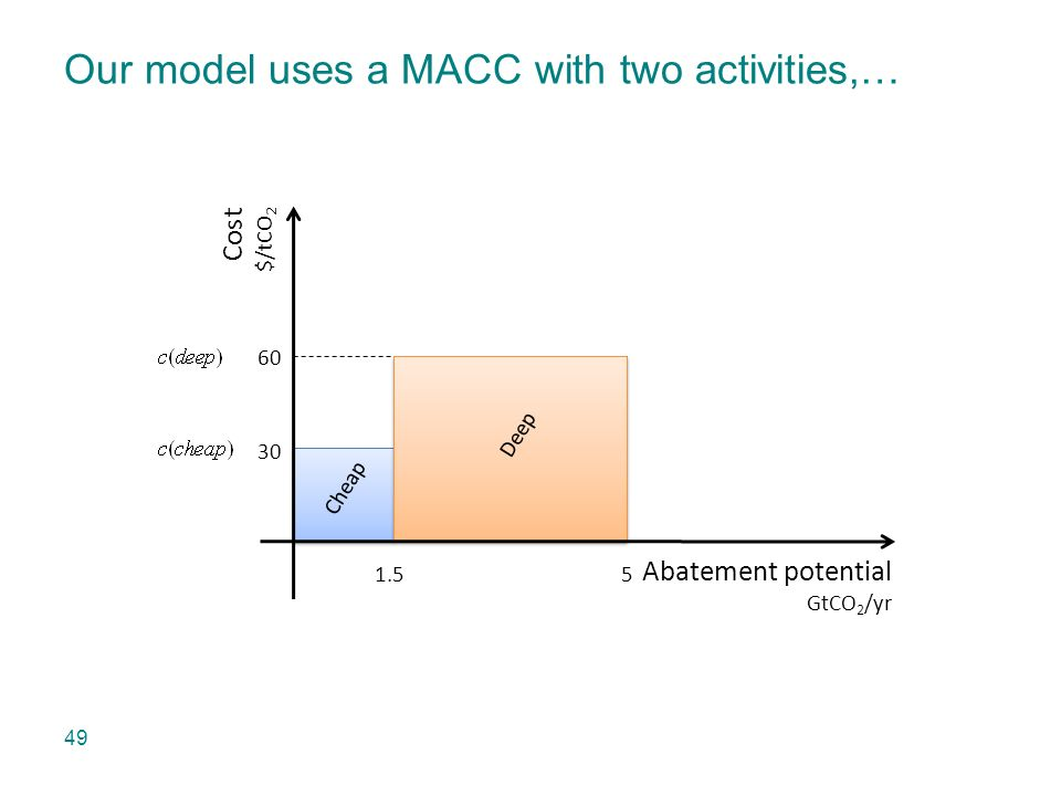 Abatement potential GtCO 2 /yr Cost $/tCO 2 Cheap 30 60 1.5 5 Deep Our model uses a MACC with two activities,… 49