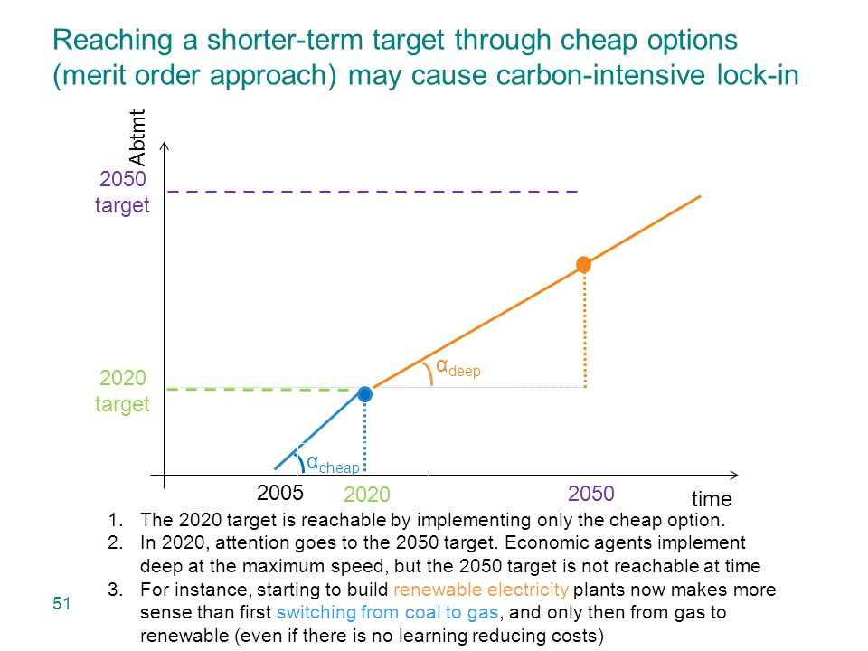 Reaching a shorter-term target through cheap options (merit order approach) may cause carbon-intensive lock-in 51 time Abtmt 1.The 2020 target is reachable by implementing only the cheap option.