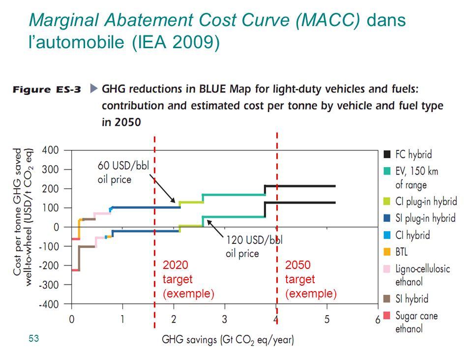 Marginal Abatement Cost Curve (MACC) dans lautomobile (IEA 2009) 53 2020 target (exemple) 2050 target (exemple)
