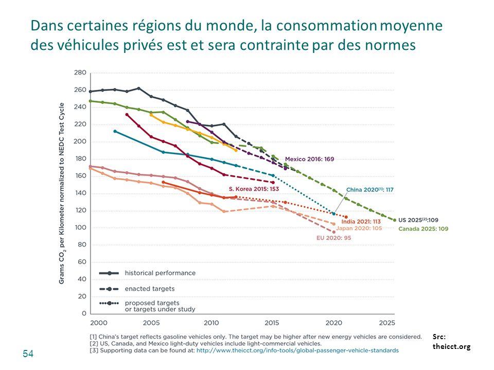 Dans certaines régions du monde, la consommation moyenne des véhicules privés est et sera contrainte par des normes Src: theicct.org 54