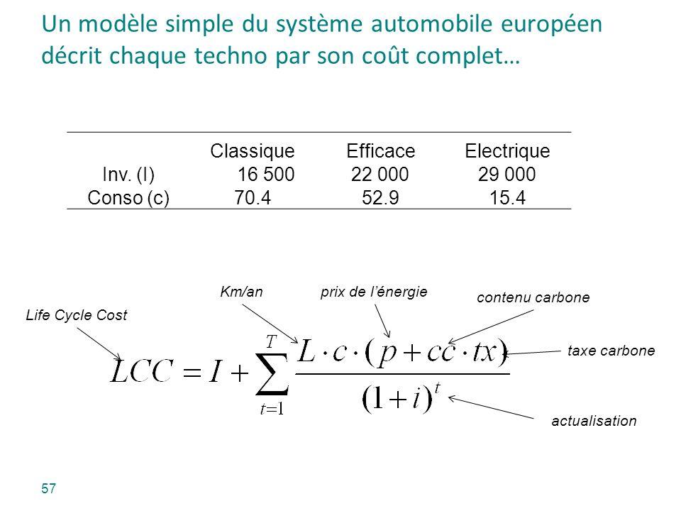 Un modèle simple du système automobile européen décrit chaque techno par son coût complet… ClassiqueEfficaceElectrique Inv. (I) 16 50022 00029 000 Con