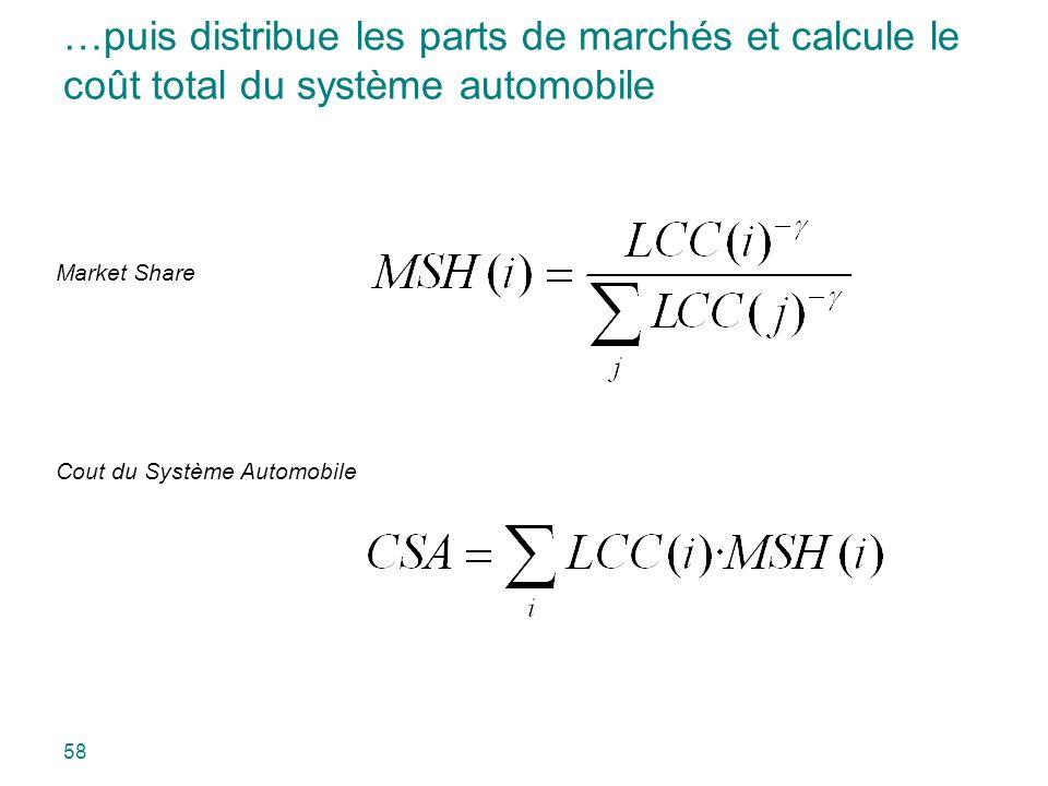 …puis distribue les parts de marchés et calcule le coût total du système automobile Market Share Cout du Système Automobile 58