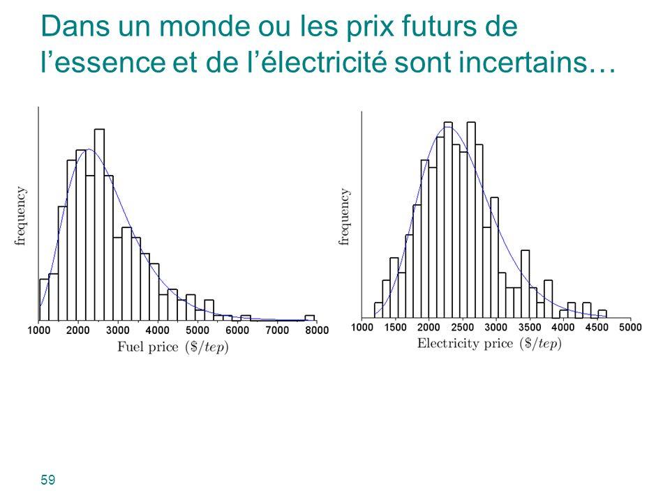 Dans un monde ou les prix futurs de lessence et de lélectricité sont incertains… 59