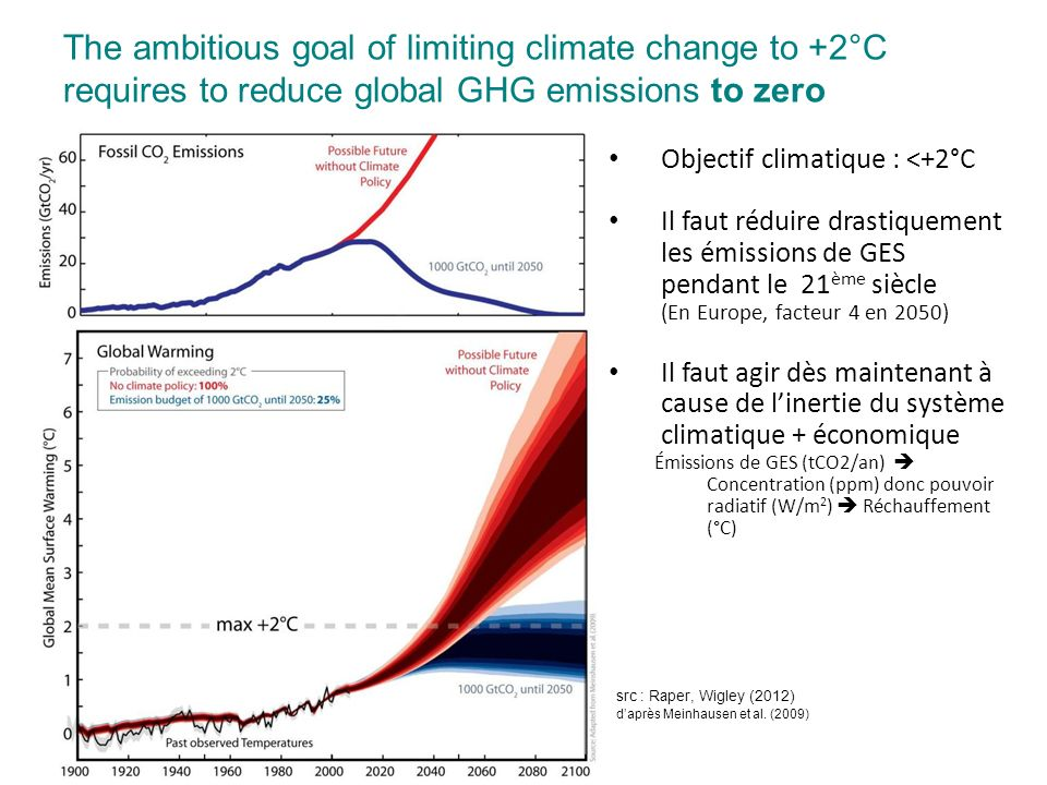 The ambitious goal of limiting climate change to +2°C requires to reduce global GHG emissions to zero 6 src : Raper, Wigley (2012) daprès Meinhausen et al.