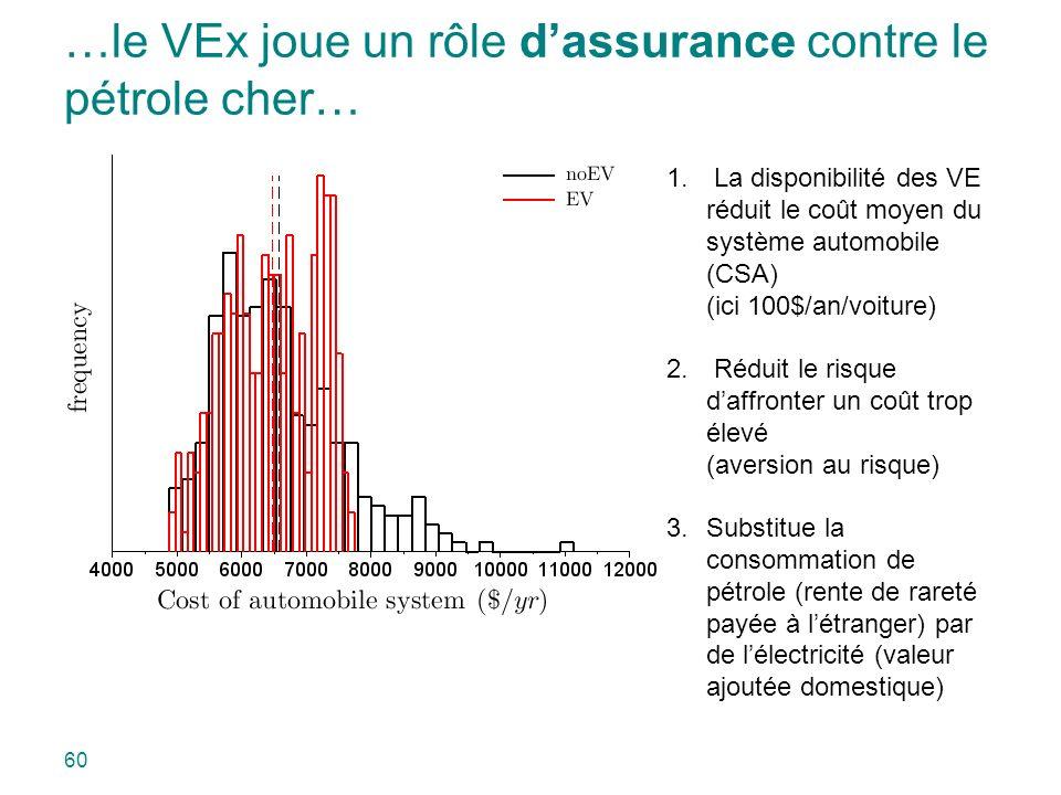 …le VEx joue un rôle dassurance contre le pétrole cher… 1. La disponibilité des VE réduit le coût moyen du système automobile (CSA) (ici 100$/an/voitu