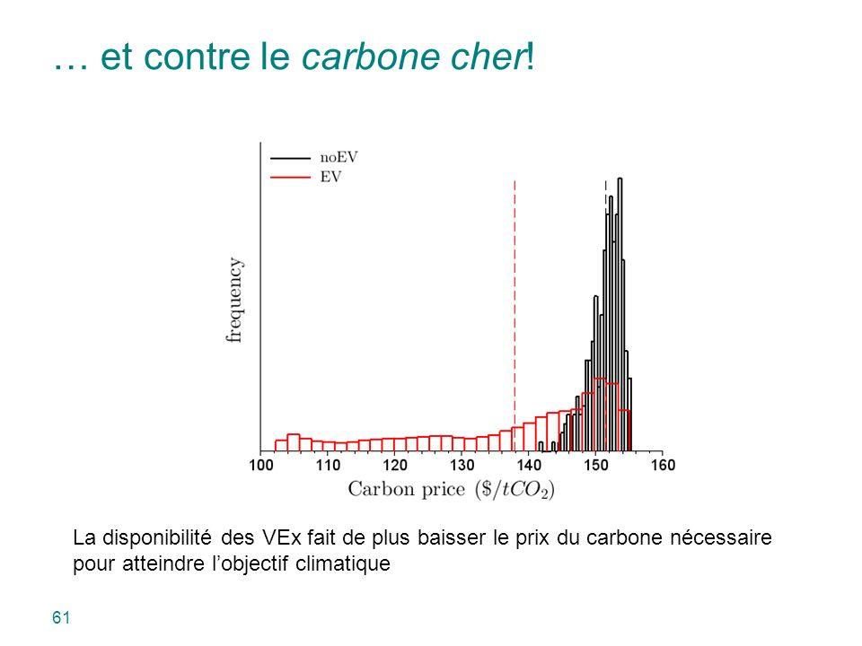… et contre le carbone cher! La disponibilité des VEx fait de plus baisser le prix du carbone nécessaire pour atteindre lobjectif climatique 61