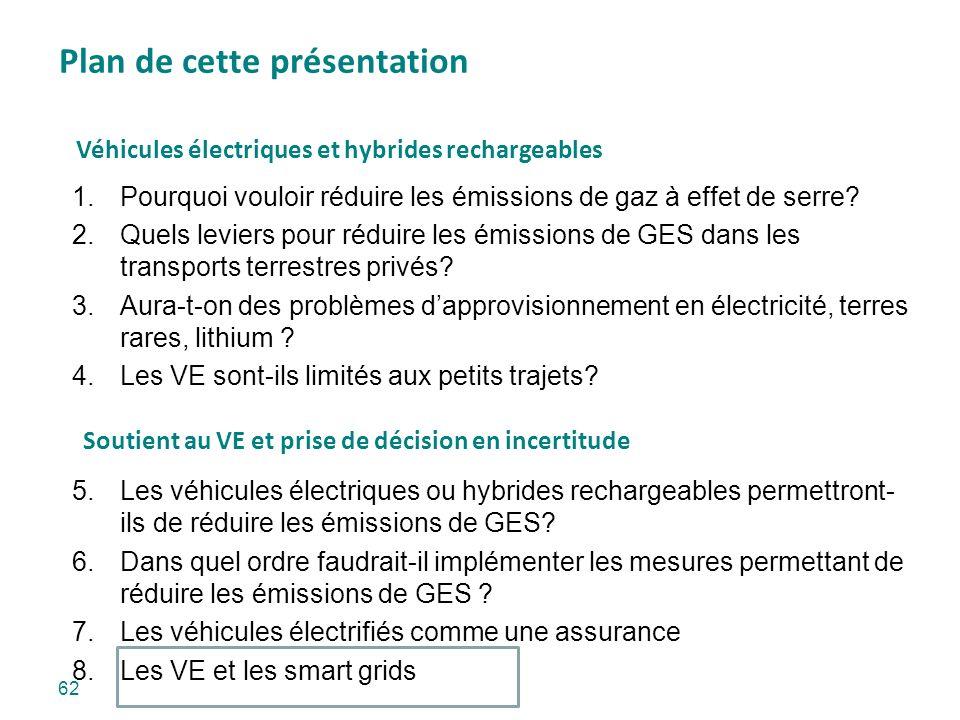 Plan de cette présentation 62 1.Pourquoi vouloir réduire les émissions de gaz à effet de serre? 2.Quels leviers pour réduire les émissions de GES dans