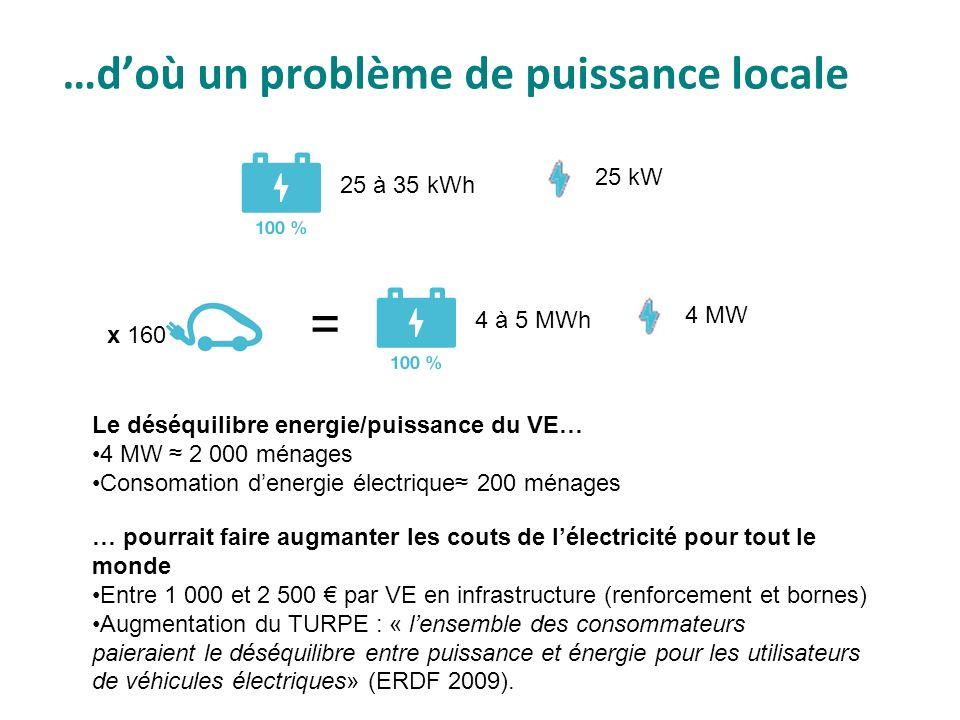 …doù un problème de puissance locale 25 à 35 kWh 25 kW 4 à 5 MWh 4 MW = Le déséquilibre energie/puissance du VE… 4 MW 2 000 ménages Consomation denerg