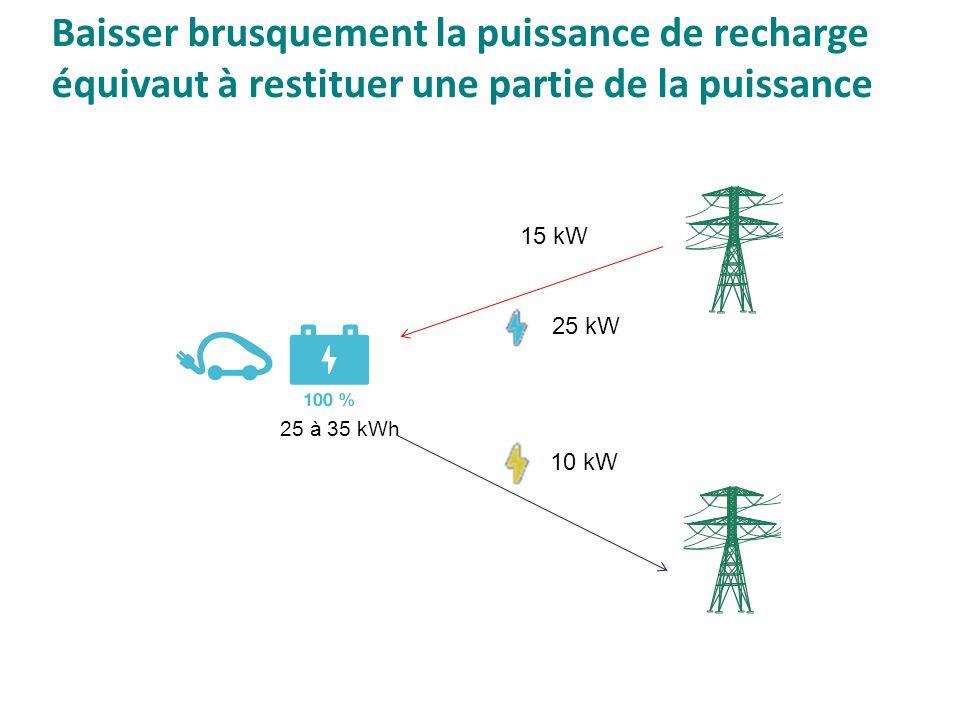 Baisser brusquement la puissance de recharge équivaut à restituer une partie de la puissance 25 à 35 kWh 25 kW 10 kW 15 kW