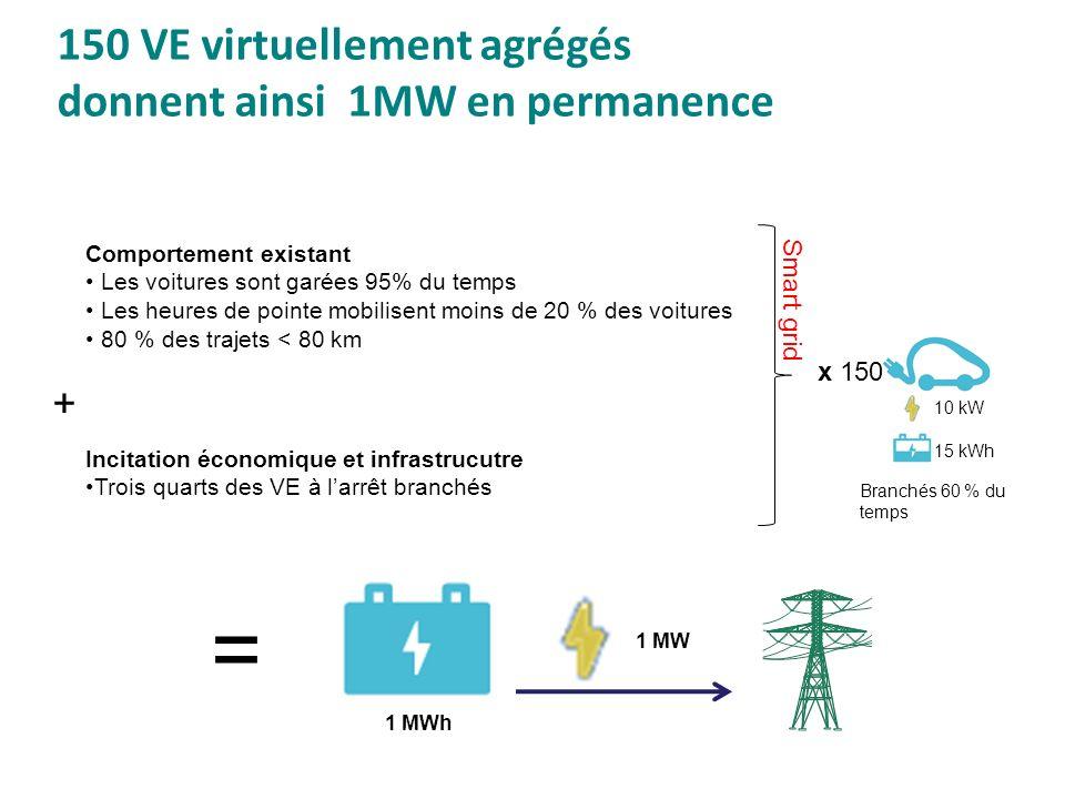 150 VE virtuellement agrégés donnent ainsi 1MW en permanence Comportement existant Les voitures sont garées 95% du temps Les heures de pointe mobilise