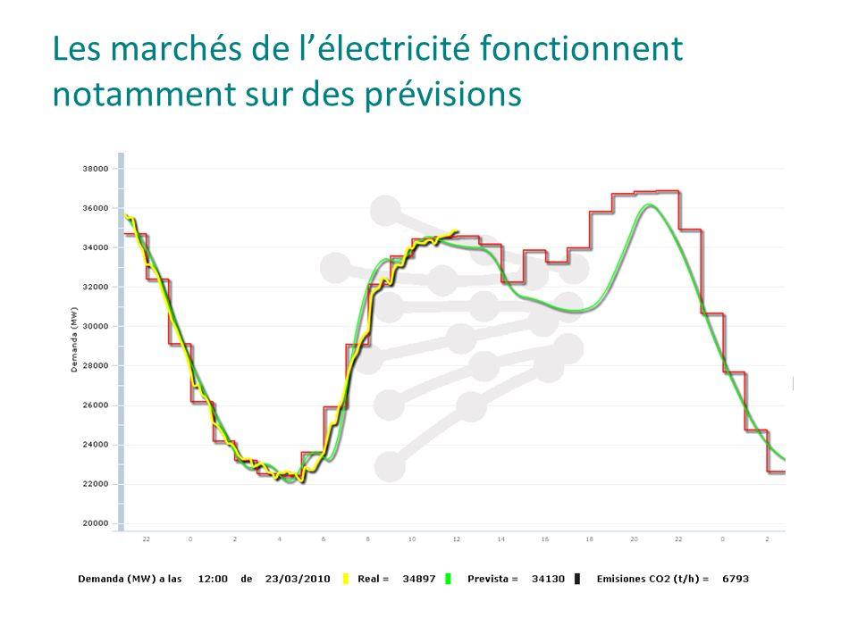 Les marchés de lélectricité fonctionnent notamment sur des prévisions