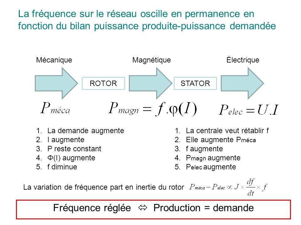 ROTORSTATOR MécaniqueMagnétiqueÉlectrique 1.La demande augmente 2.I augmente 3.P reste constant 4.Φ(I) augmente 5.f diminue 1.La centrale veut rétabli