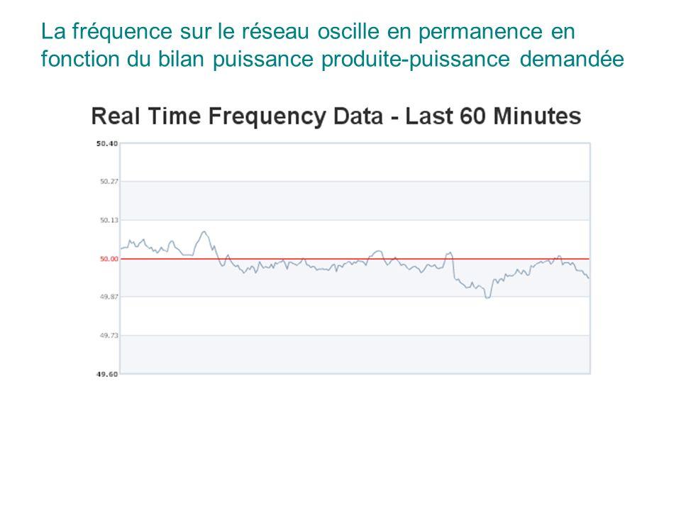 La fréquence sur le réseau oscille en permanence en fonction du bilan puissance produite-puissance demandée