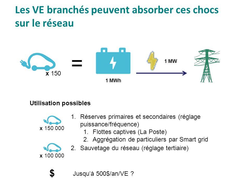 Les VE branchés peuvent absorber ces chocs sur le réseau 1 MWh 1 MW x 150 = 1.Réserves primaires et secondaires (réglage puissance/fréquence) 1.Flotte
