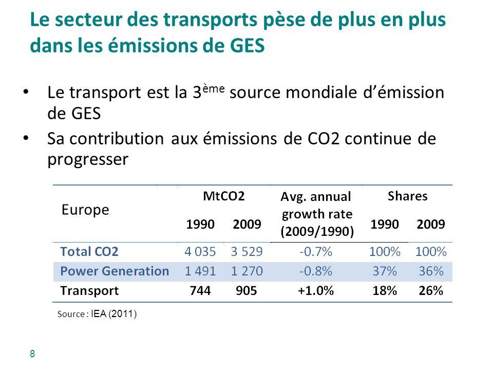 Le secteur des transports pèse de plus en plus dans les émissions de GES 8 Le transport est la 3 ème source mondiale démission de GES Sa contribution
