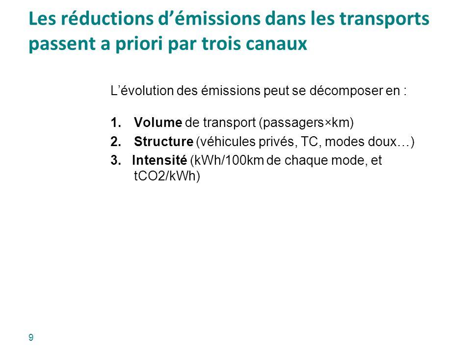 Les réductions démissions dans les transports passent a priori par trois canaux Lévolution des émissions peut se décomposer en : 1.Volume de transport