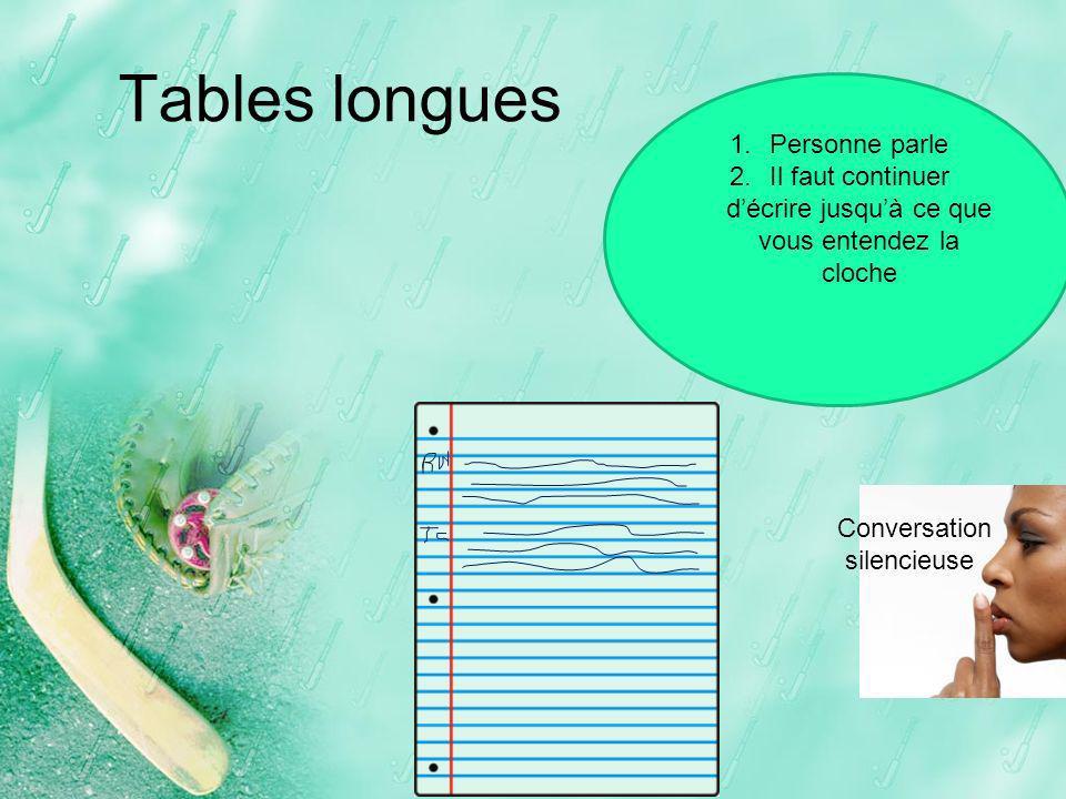 Tables longues 1.Personne parle 2.Il faut continuer décrire jusquà ce que vous entendez la cloche Conversation silencieuse