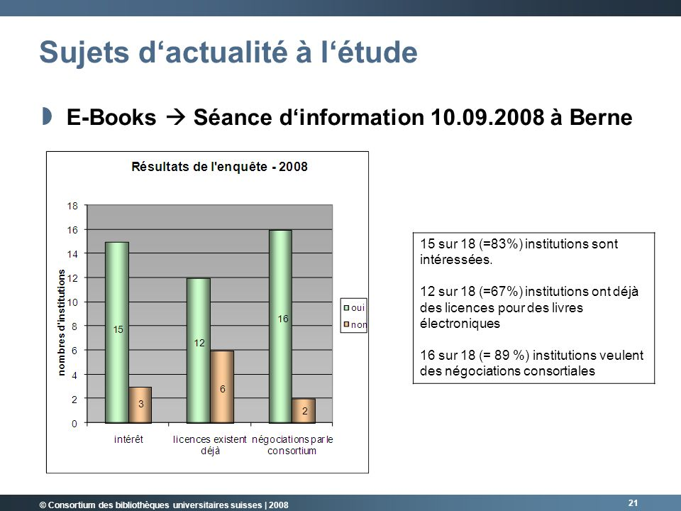 © Consortium des bibliothèques universitaires suisses | 2008 21 Sujets dactualité à létude E-Books Séance dinformation 10.09.2008 à Berne 15 sur 18 (=83%) institutions sont intéressées.