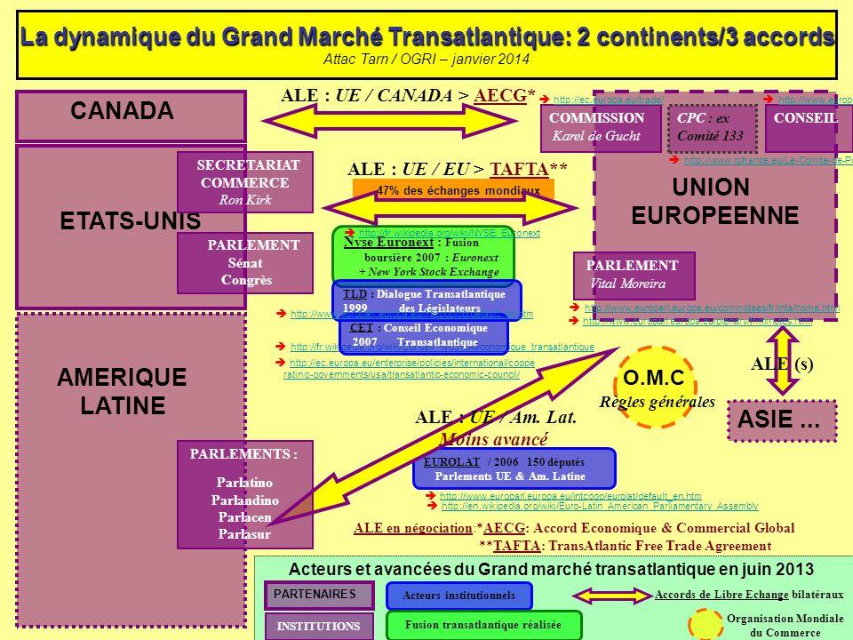 http://fr.wikipedia.org/wiki/Conseil_%C3%A9conomique_transatlantique EUROLAT / 2006 150 députés Parlements UE & Am. Latine 47% des échanges mondiaux L