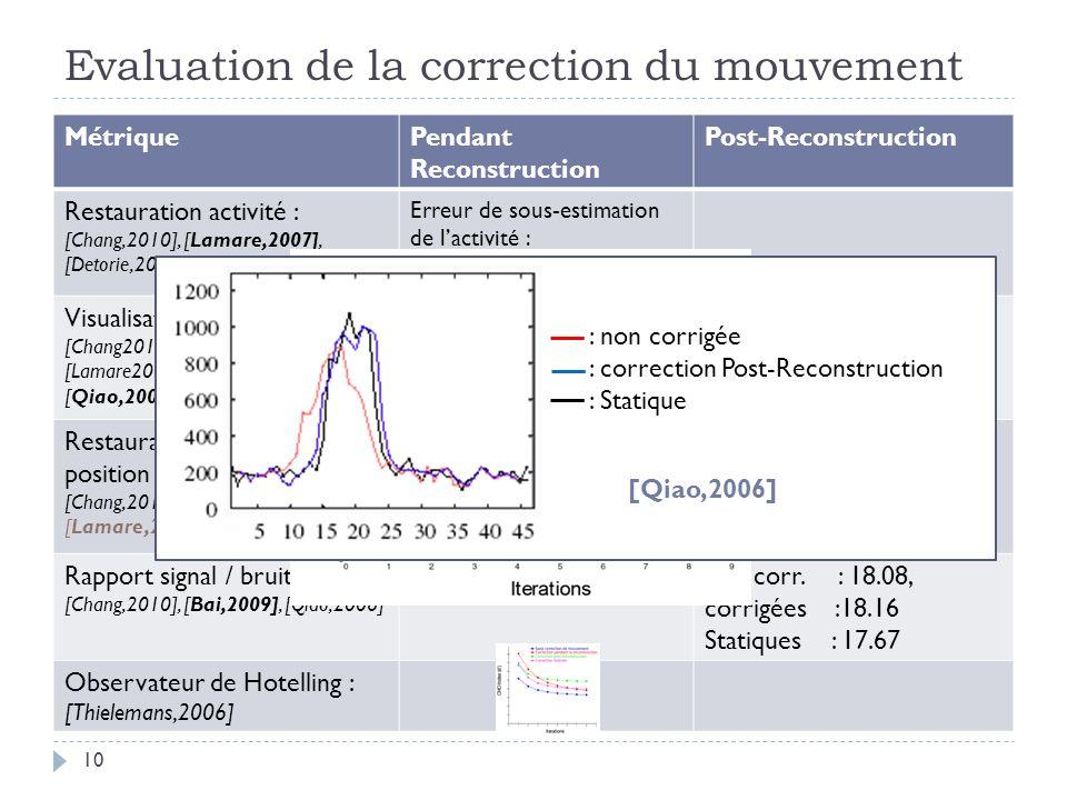 Evaluation de la correction du mouvement 10 MétriquePendant Reconstruction Post-Reconstruction Restauration activité : [Chang,2010], [Lamare,2007], [Detorie,2008], [Bai,2009] Erreur de sous-estimation de lactivité : 29% 2.9% 29% 1.7 % Visualisation des profils : [Chang2010], [Thielemans2006], [Lamare2007], [Dawood,2008], [Qiao,2006] Restauration volume & position : [Chang,2010], [Bai,2009], [Lamare,2007], [Nehmeh,2002] Erreur sur le diamètre : 49% 5% Erreur moyenne sur le diamètre : 36% 13% Rapport signal / bruit : [Chang,2010], [Bai,2009], [Qiao,2006] non corr.