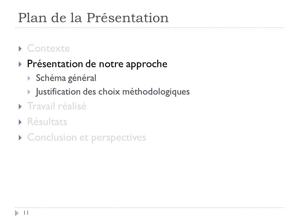 Plan de la Présentation 11 Contexte Présentation de notre approche Schéma général Justification des choix méthodologiques Travail réalisé Résultats Conclusion et perspectives