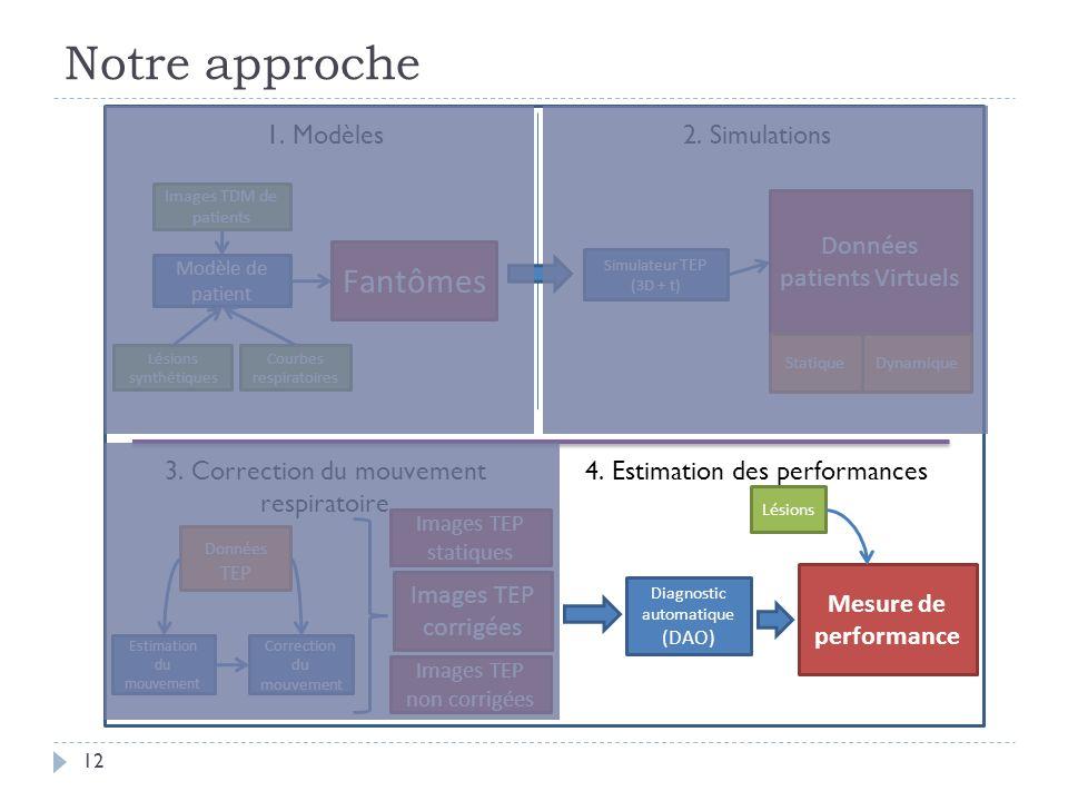 Notre approche 12 Images TDM de patients Modèle de patient Fantômes 1. Modèles2. Simulations Lésions synthétiques Estimation du mouvement 3. Correctio