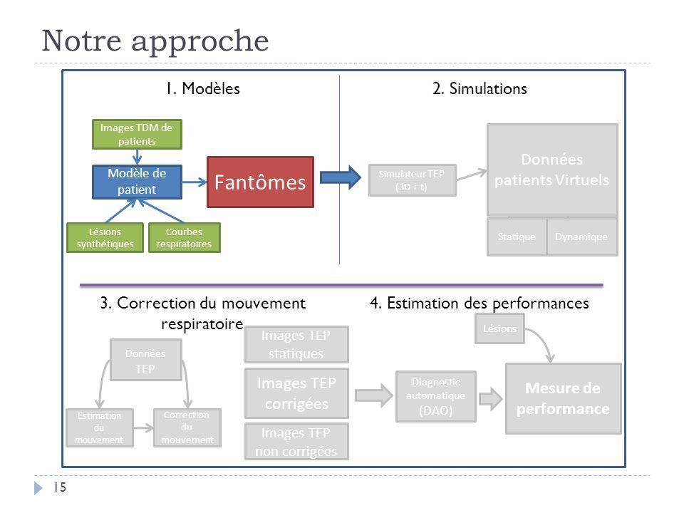 Notre approche 15 Images TDM de patients Modèle de patient Fantômes 1. Modèles2. Simulations Lésions synthétiques Estimation du mouvement 3. Correctio
