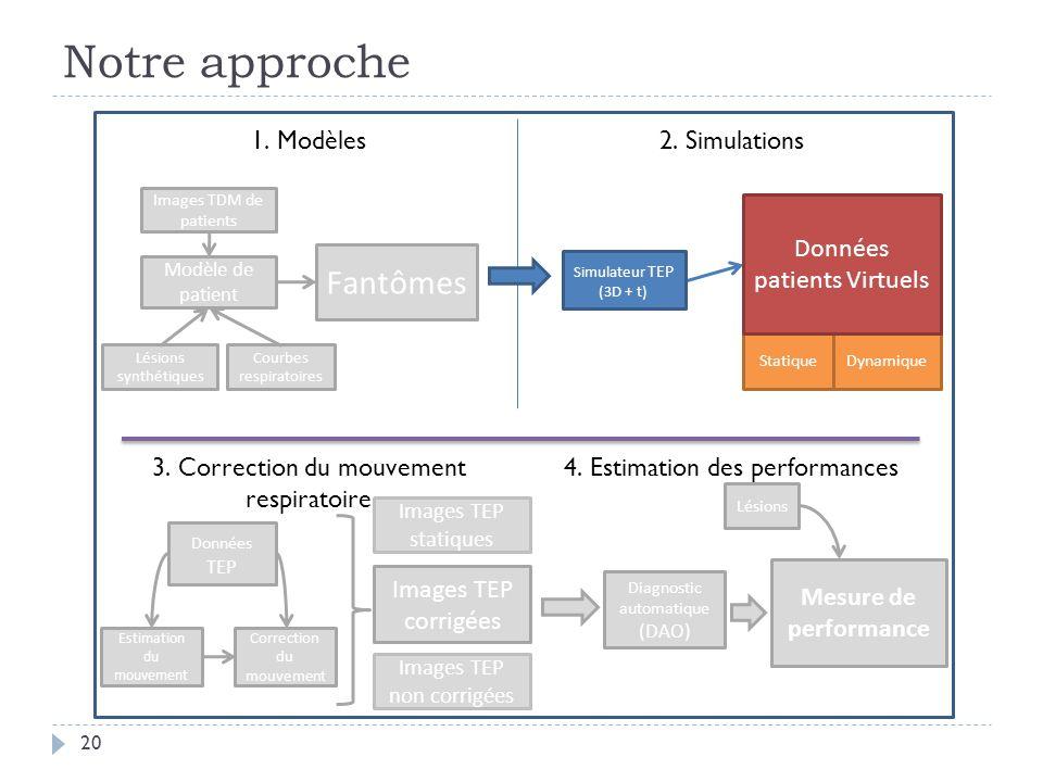 Notre approche 20 Images TDM de patients Modèle de patient Fantômes 1. Modèles2. Simulations Lésions synthétiques Estimation du mouvement 3. Correctio