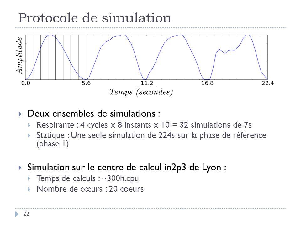 Protocole de simulation 22 Deux ensembles de simulations : Respirante : 4 cycles x 8 instants x 10 = 32 simulations de 7s Statique : Une seule simulation de 224s sur la phase de référence (phase 1) Simulation sur le centre de calcul in2p3 de Lyon : Temps de calculs : ~300h.cpu Nombre de cœurs : 20 coeurs