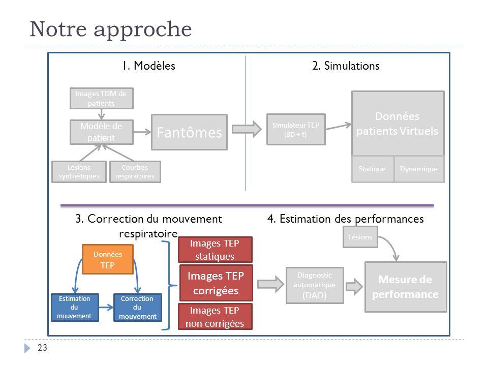 Notre approche 23 Images TDM de patients Modèle de patient Fantômes 1. Modèles2. Simulations Lésions synthétiques Estimation du mouvement 3. Correctio