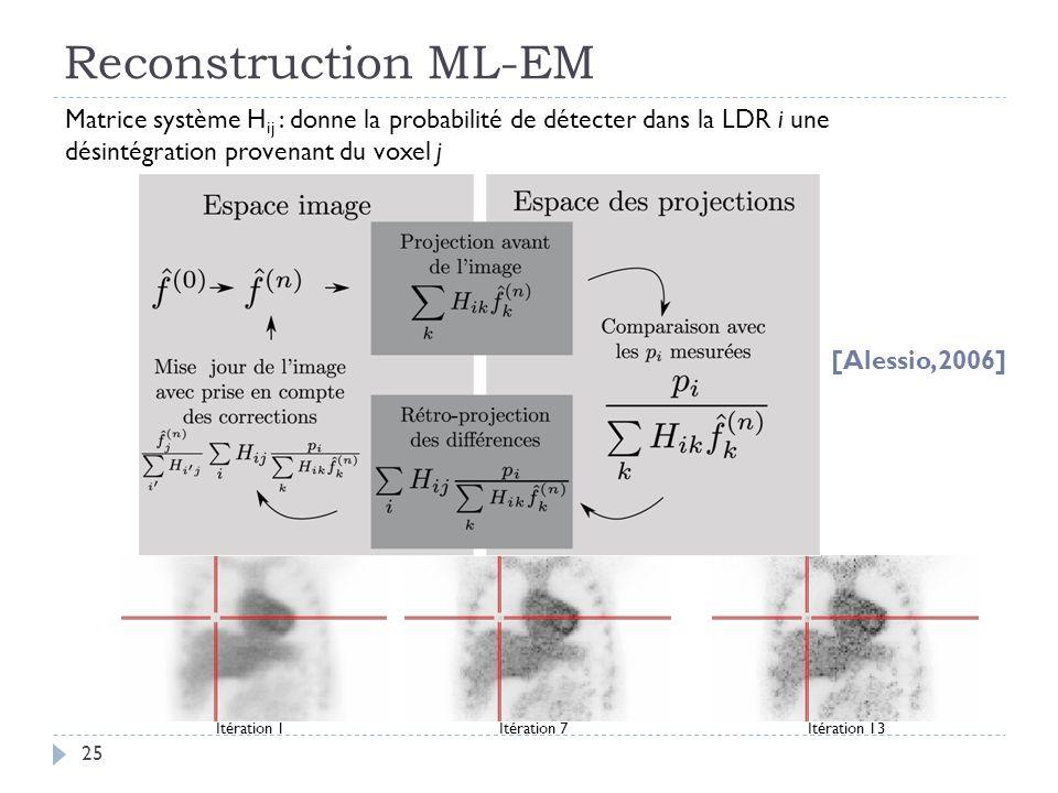 Reconstruction ML-EM 25 Matrice système H ij : donne la probabilité de détecter dans la LDR i une désintégration provenant du voxel j [Alessio,2006] Itération 1Itération 7Itération 13