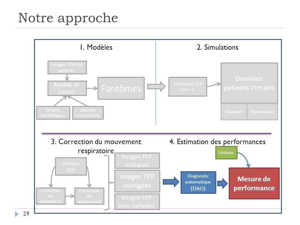 Notre approche 29 Images TDM de patients Modèle de patient Fantômes 1. Modèles2. Simulations Lésions synthétiques Estimation du mouvement 3. Correctio