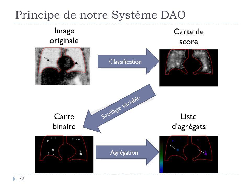 Principe de notre Système DAO 32 Image originale Carte de score Carte binaire Liste dagrégats Classification Seuillage variable Agrégation