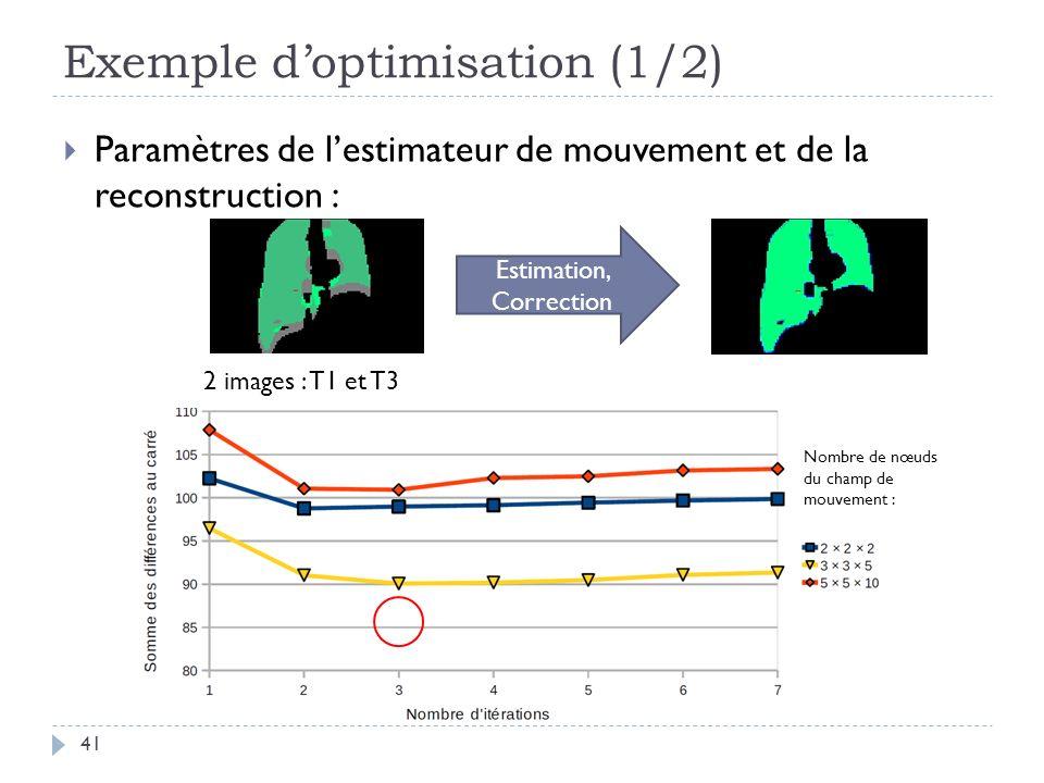Exemple doptimisation (1/2) 41 Paramètres de lestimateur de mouvement et de la reconstruction : Estimation, Correction Nombre de nœuds du champ de mouvement : 2 images : T1 et T3