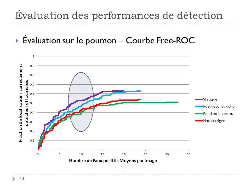 Évaluation des performances de détection 43 Évaluation sur le poumon – Courbe Free-ROC