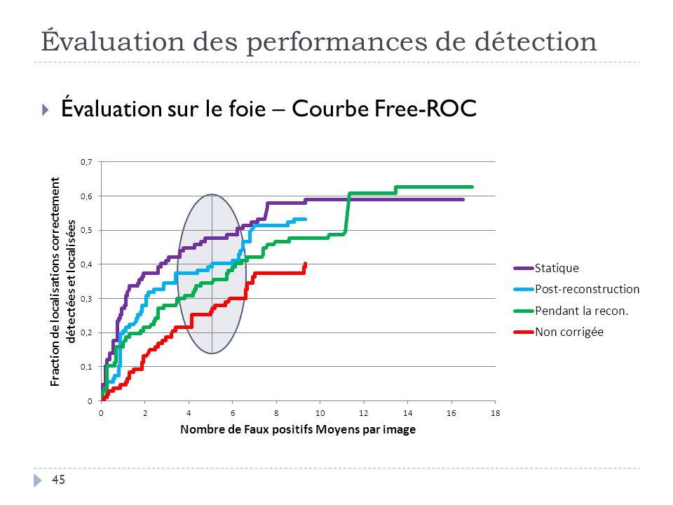Évaluation des performances de détection 45 Évaluation sur le foie – Courbe Free-ROC
