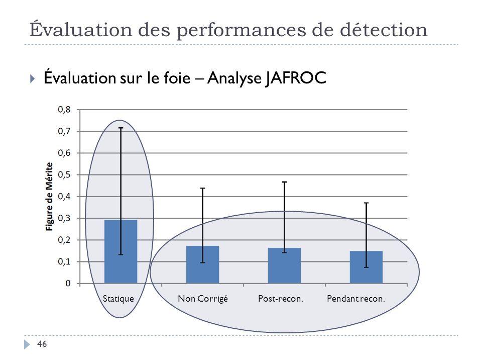 Évaluation des performances de détection 46 Évaluation sur le foie – Analyse JAFROC Statique Non Corrigé Post-recon. Pendant recon.