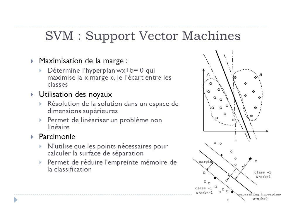 52 SVM : Support Vector Machines Maximisation de la marge : Détermine lhyperplan wx+b= 0 qui maximise la « marge », ie lécart entre les classes Utilisation des noyaux Résolution de la solution dans un espace de dimensions supérieures Permet de linéariser un problème non linéaire Parcimonie N utilise que les points nécessaires pour calculer la surface de séparation Permet de réduire l empreinte mémoire de la classification