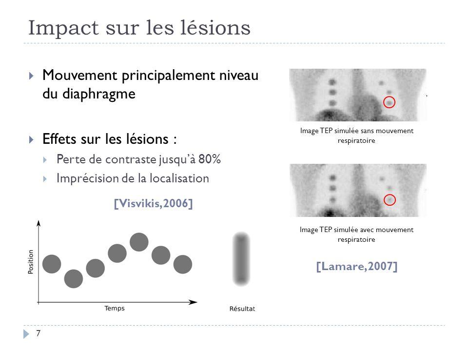 Impact sur les lésions 7 Mouvement principalement niveau du diaphragme Effets sur les lésions : Perte de contraste jusquà 80% Imprécision de la localisation Image TEP simulée sans mouvement respiratoire Image TEP simulée avec mouvement respiratoire [Lamare,2007] [Visvikis,2006]