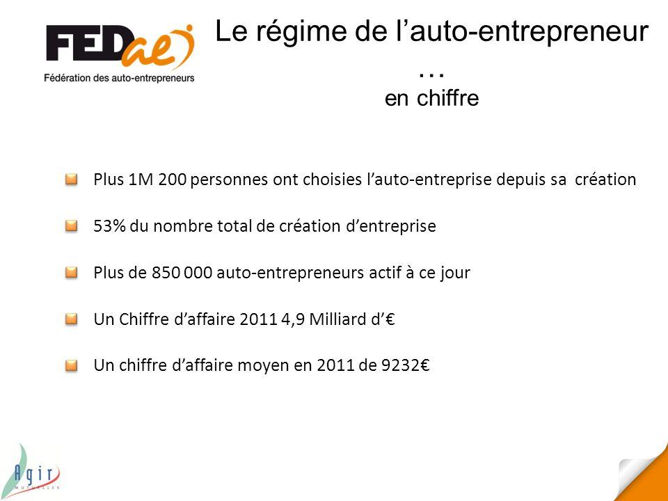 Le régime de lauto-entrepreneur … en chiffre Plus 1M 200 personnes ont choisies lauto-entreprise depuis sa création Plus de 850 000 auto-entrepreneurs