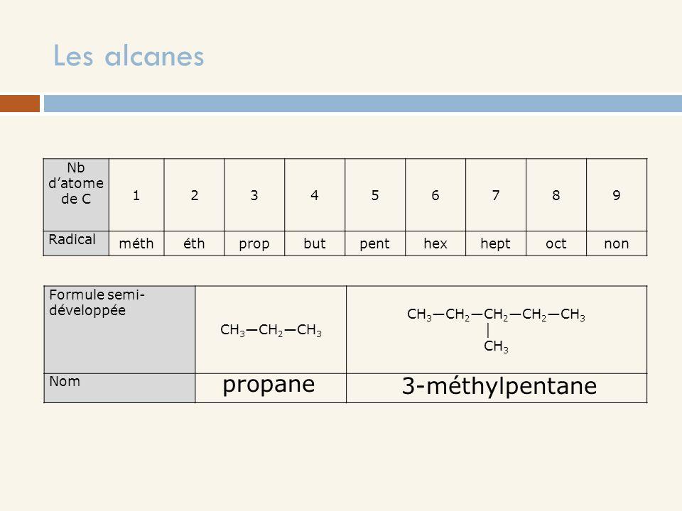 Les alcanes Nb datome de C 123456789 Radical méthéthpropbutpenthexheptoctnon Formule semi- développée CH 3 CH 2 CH 3 CH 3 CH 2 CH 2 CH 2 CH 3 CH 3 Nom
