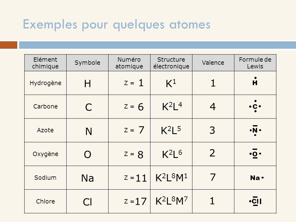 Exemples pour quelques atomes Elément chimique Symbole Numéro atomique Structure électronique Valence Formule de Lewis HydrogèneZ = H CarboneZ = C Azo